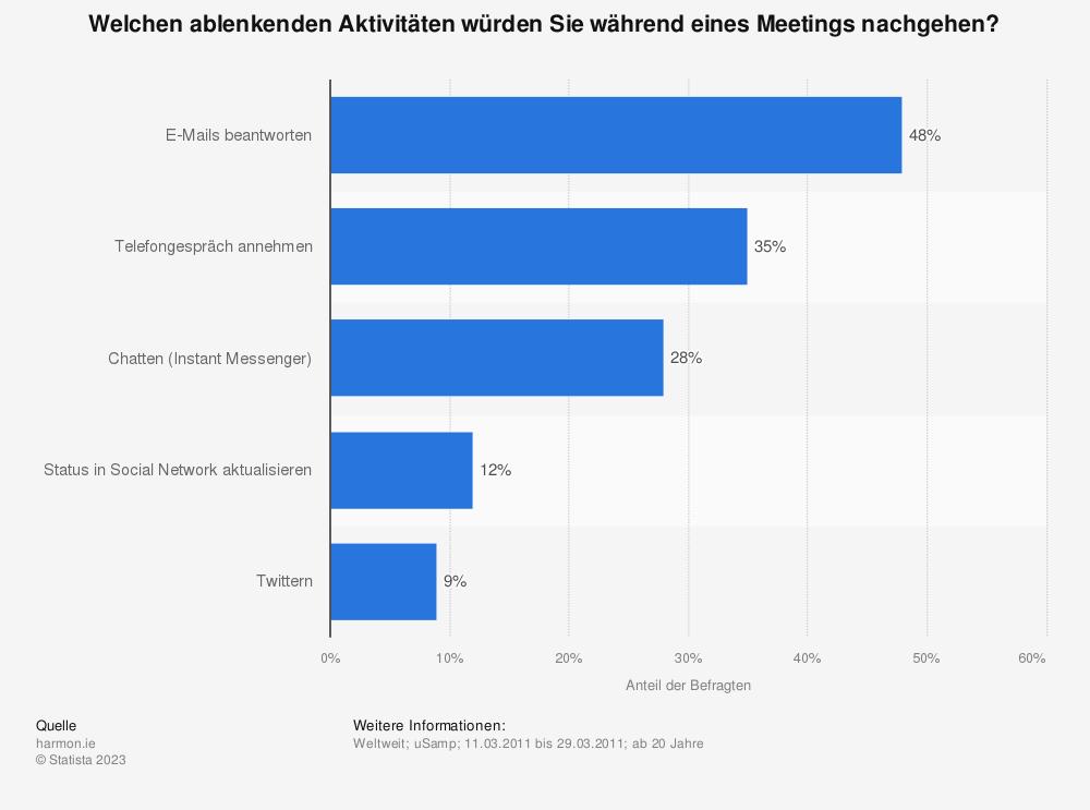 Statistik: Welchen ablenkenden Aktivitäten würden Sie während eines Meetings nachgehen? | Statista