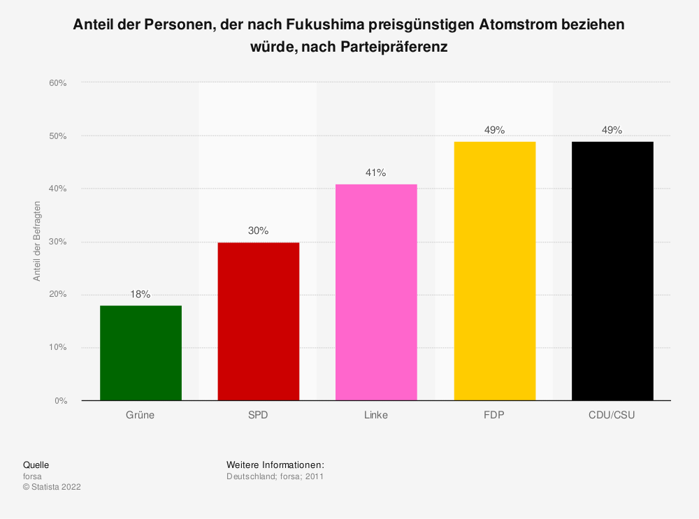 Statistik: Anteil der Personen, der nach Fukushima preisgünstigen Atomstrom beziehen würde, nach Parteipräferenz   Statista