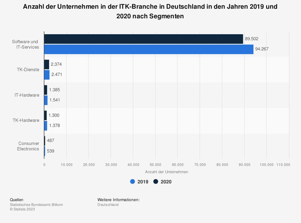 Statistik: Anzahl der Unternehmen in der ITK-Branche in Deutschland in den Jahren 2015 und 2016 nach Segmenten | Statista