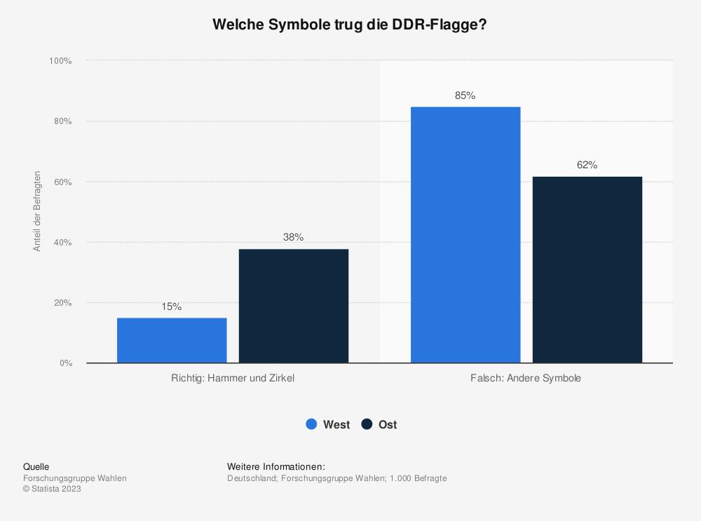 Statistik: Welche Symbole trug die DDR-Flagge? | Statista