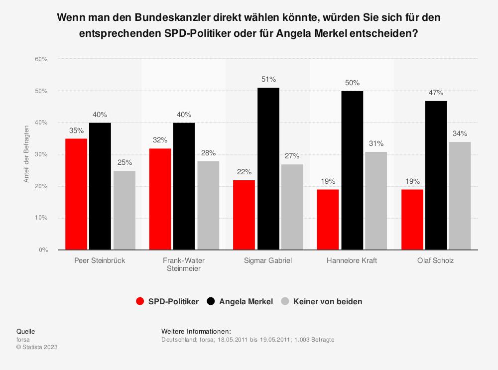 Statistik: Wenn man den Bundeskanzler direkt wählen könnte, würden Sie sich für den entsprechenden SPD-Politiker oder für Angela Merkel entscheiden? | Statista