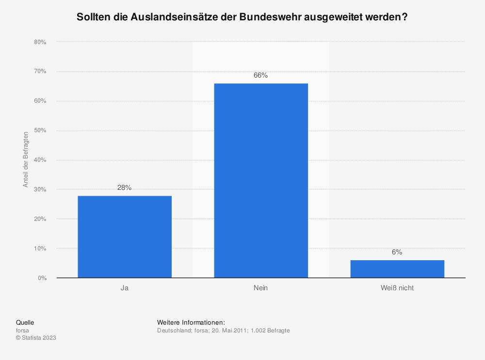 Statistik: Sollten die Auslandseinsätze der Bundeswehr ausgeweitet werden? | Statista