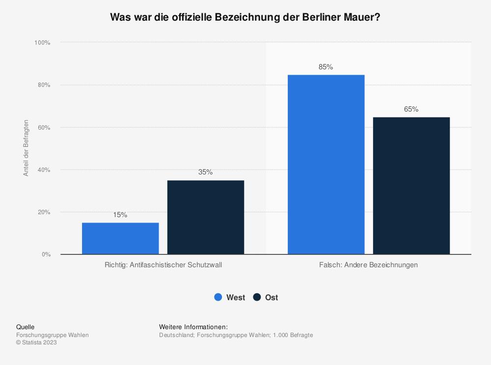 Statistik: Was war die offizielle Bezeichnung der Berliner Mauer? | Statista