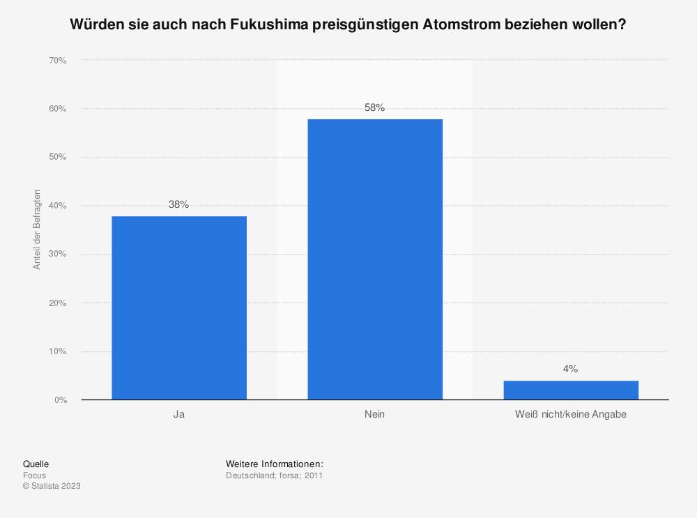 Statistik: Würden sie auch nach Fukushima preisgünstigen Atomstrom beziehen wollen? | Statista