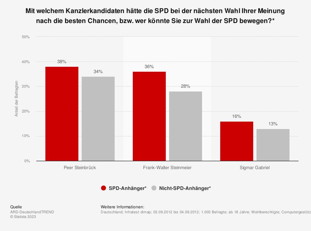 Statistik: Mit welchem Kanzlerkandidaten hätte die SPD bei der nächsten Wahl Ihrer Meinung nach die besten Chancen, bzw. wer könnte Sie zur Wahl der SPD bewegen?* | Statista