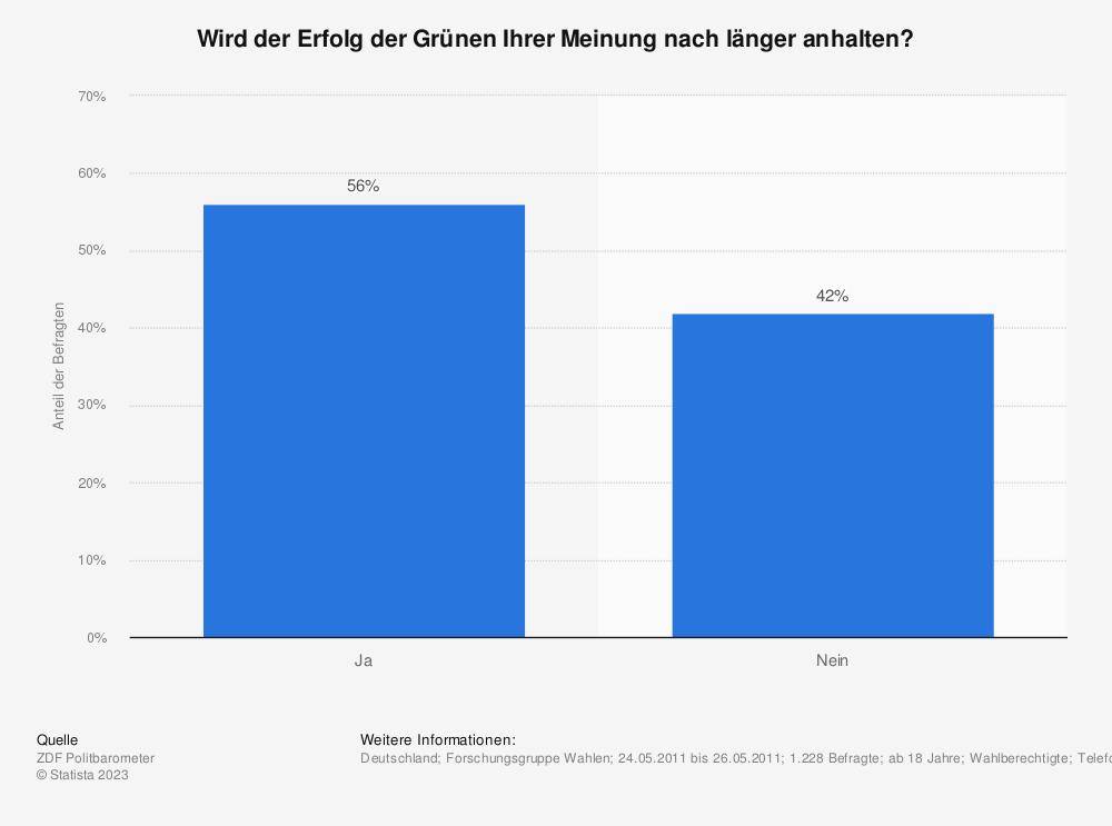 Statistik: Wird der Erfolg der Grünen Ihrer Meinung nach länger anhalten? | Statista