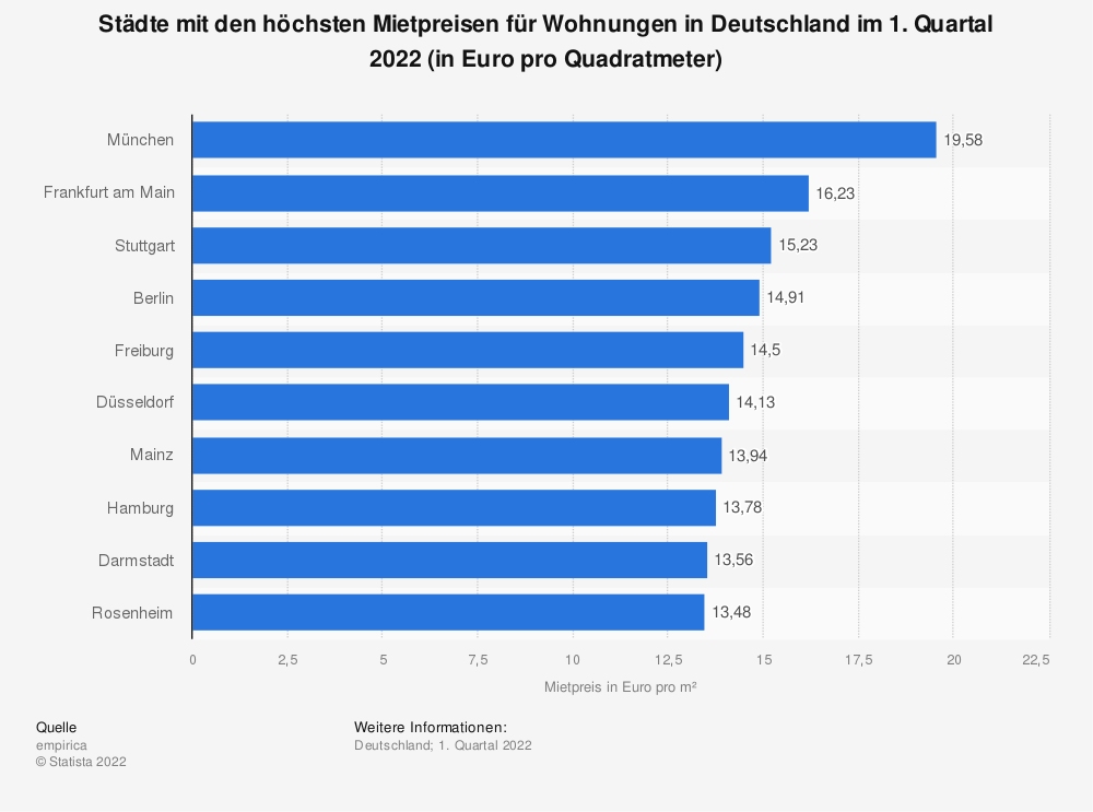 Statistics: Cities with the highest rental prices for apartments in Germany in the 4th quarter of 2019 (in euros per square metre) | Statista