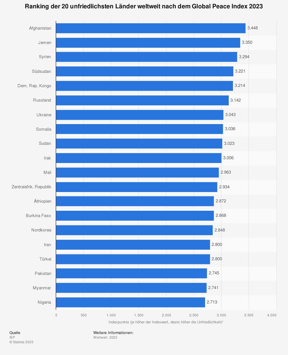 Statistik: Ranking der 20 unfriedlichsten Länder weltweit nach dem Global Peace Index 2018 | Statista