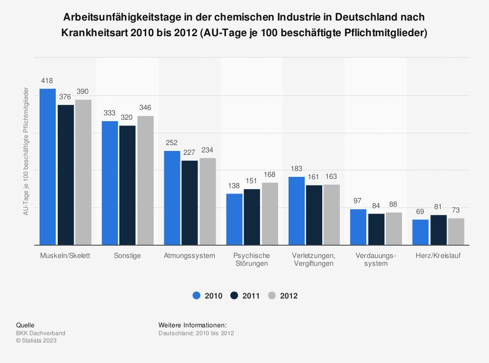 Statistik: Arbeitsunfähigkeitstage in der chemischen Industrie in Deutschland nach Krankheitsart 2010 bis 2012 (AU-Tage je 100 beschäftigte Pflichtmitglieder) | Statista