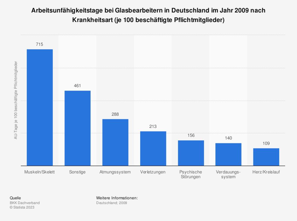 Statistik: Arbeitsunfähigkeitstage bei Glasbearbeitern in Deutschland im Jahr 2009 nach Krankheitsart (je 100 beschäftigte Pflichtmitglieder) | Statista
