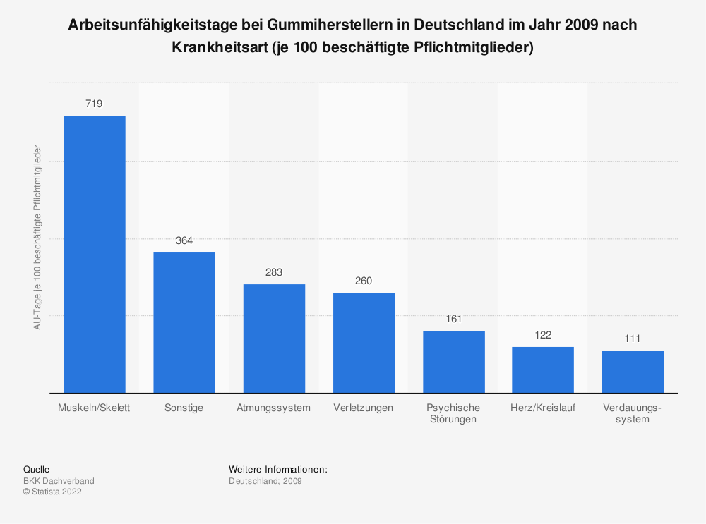 Statistik: Arbeitsunfähigkeitstage bei Gummiherstellern in Deutschland im Jahr 2009 nach Krankheitsart (je 100 beschäftigte Pflichtmitglieder) | Statista