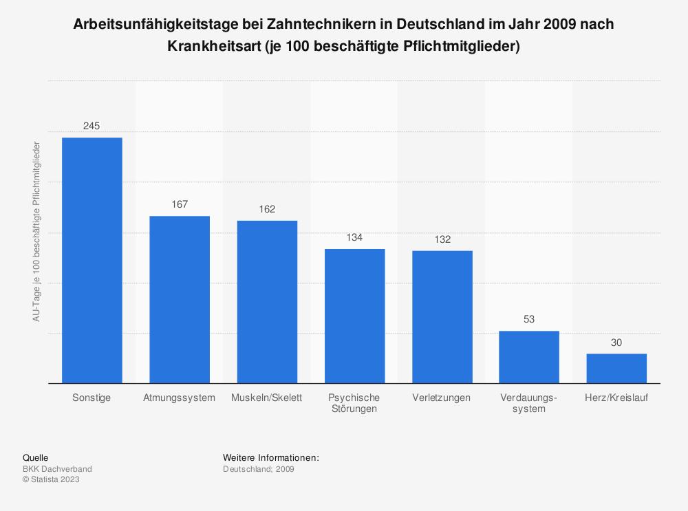 Statistik: Arbeitsunfähigkeitstage bei Zahntechnikern in Deutschland im Jahr 2009 nach Krankheitsart (je 100 beschäftigte Pflichtmitglieder) | Statista