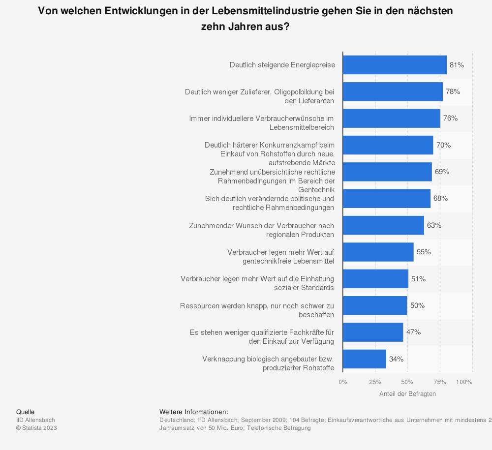 Statistik: Von welchen Entwicklungen in der Lebensmittelindustrie gehen Sie in den nächsten zehn Jahren aus?   Statista