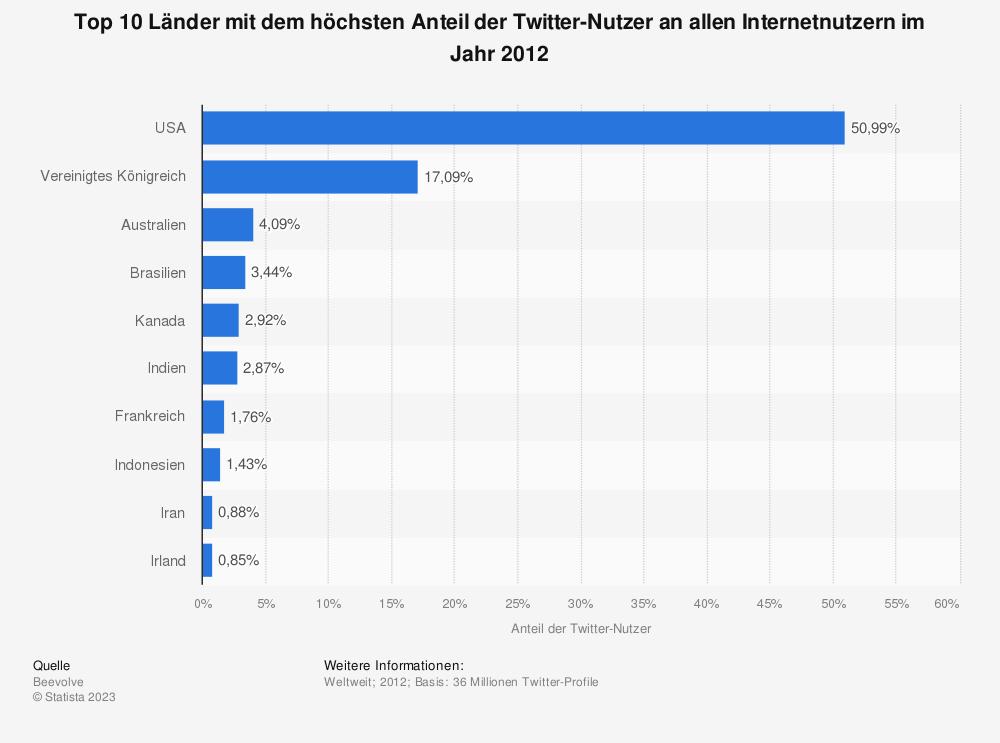 Länder weltweit mit dem höchsten Nutzeranteil von Twitter 2012