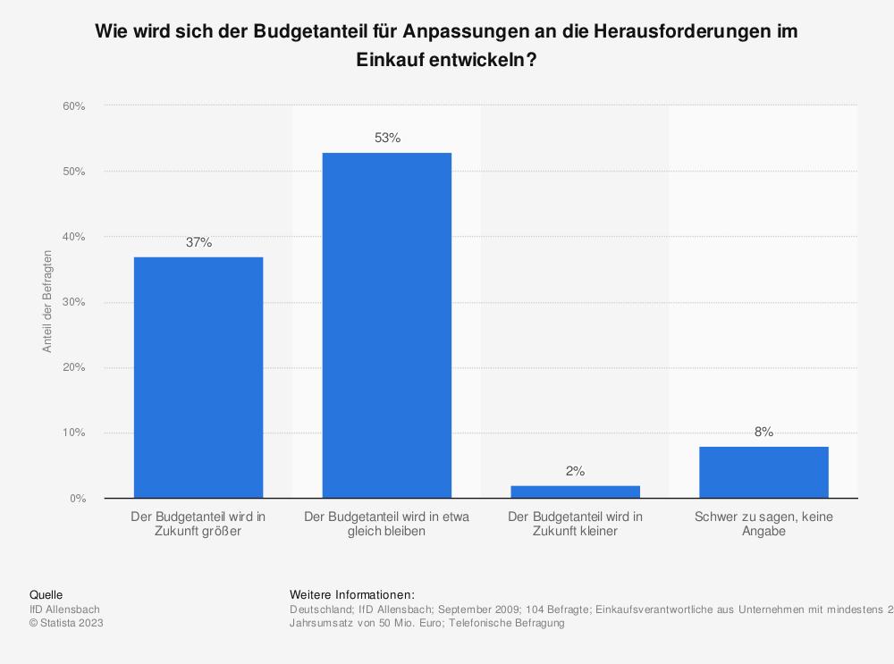Statistik: Wie wird sich der Budgetanteil für Anpassungen an die Herausforderungen im Einkauf entwickeln? | Statista