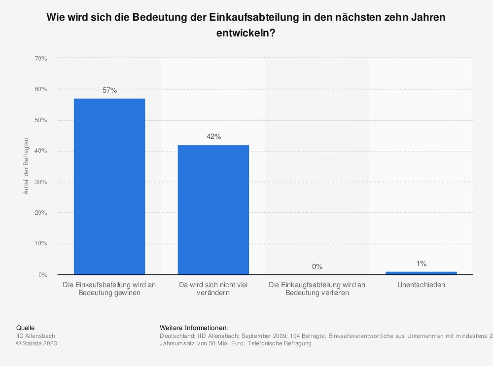 Statistik: Wie wird sich die Bedeutung der Einkaufsabteilung in den nächsten zehn Jahren entwickeln? | Statista