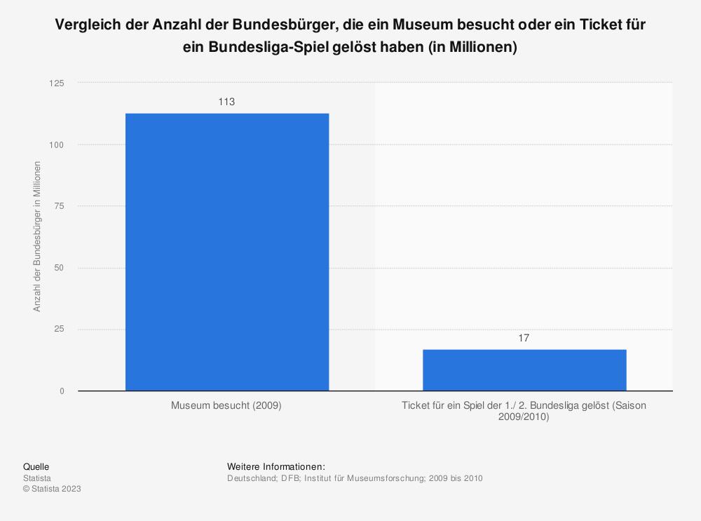 Statistik: Vergleich der Anzahl der Bundesbürger, die ein Museum besucht oder ein Ticket für ein Bundesliga-Spiel gelöst haben (in Millionen) | Statista