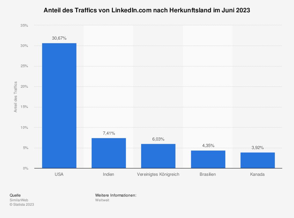 Statistik: Anteil des Traffics von LinkedIn.com nach Herkunftsland im Januar 2019 | Statista