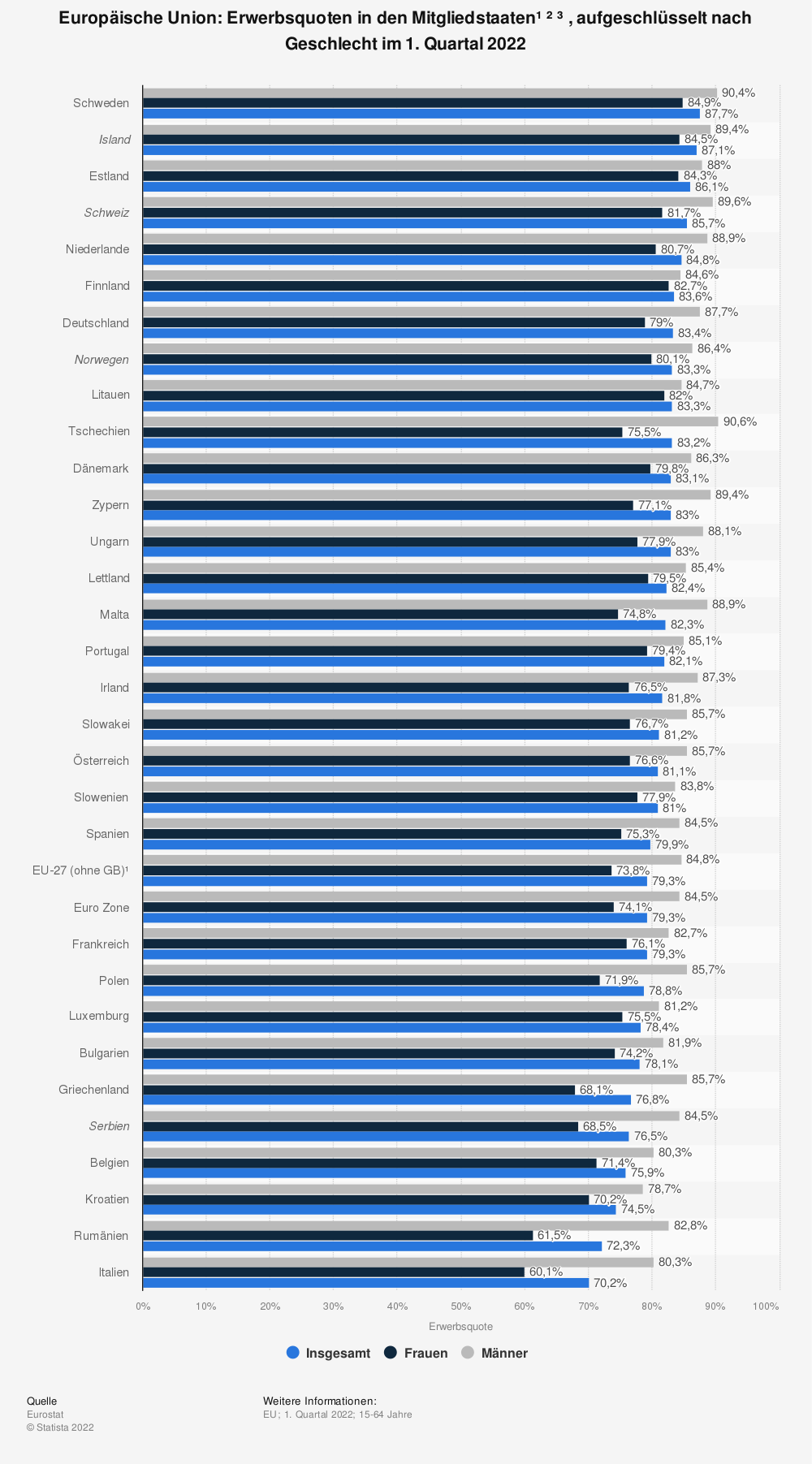 Statistik: Europäische Union: Erwerbsquoten in den Mitgliedsstaaten¹ ², aufgeschlüsselt nach Geschlecht im 4. Quartal 2019 | Statista