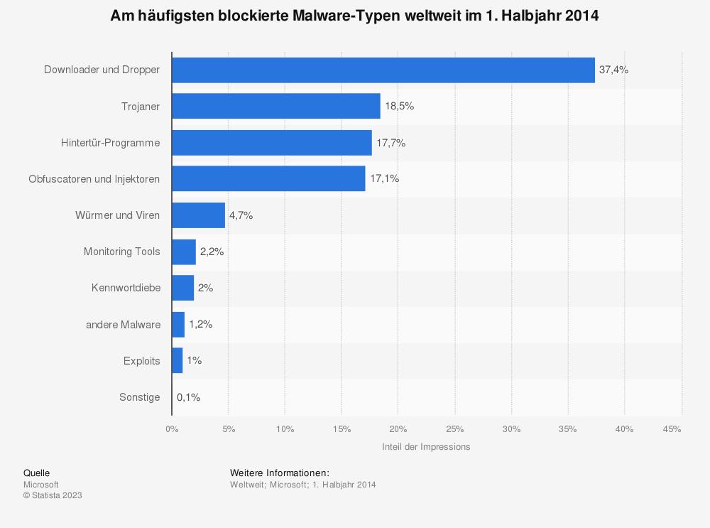Statistik: Am häufigsten blockierte Malware-Typen weltweit im 1. Halbjahr 2014 | Statista