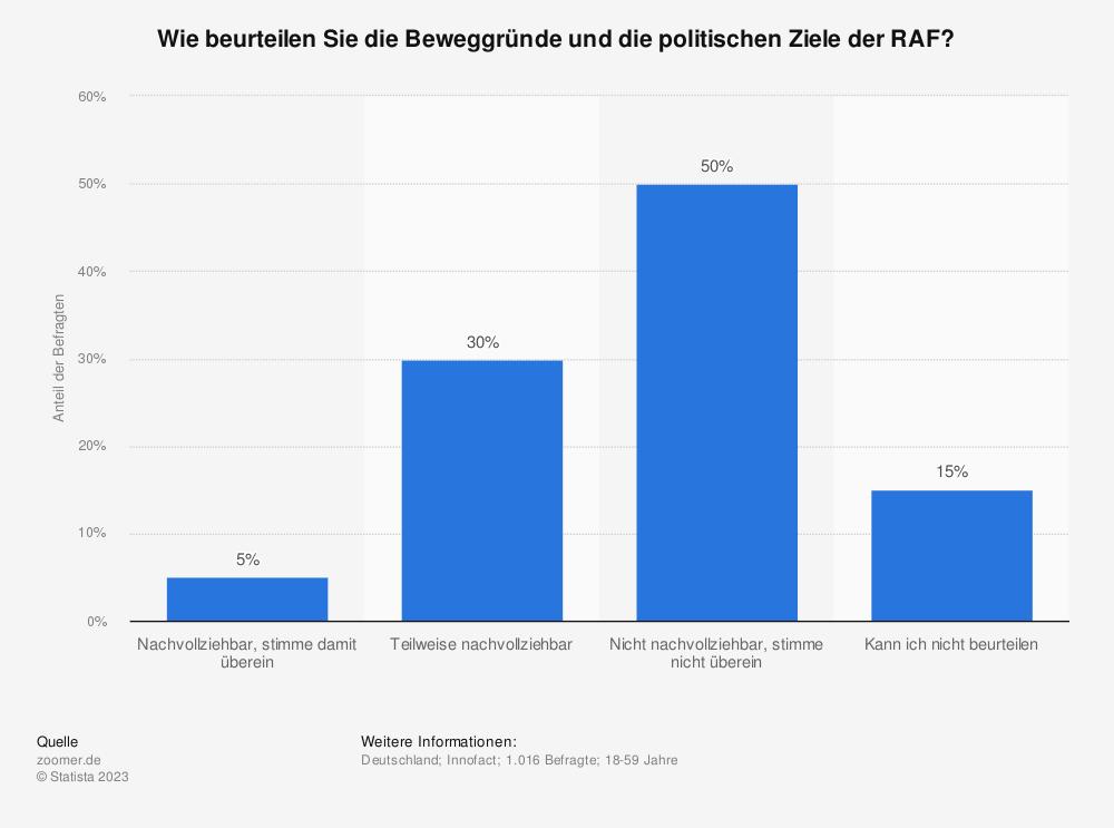 Statistik: Wie beurteilen Sie die Beweggründe und die politischen Ziele der RAF? | Statista