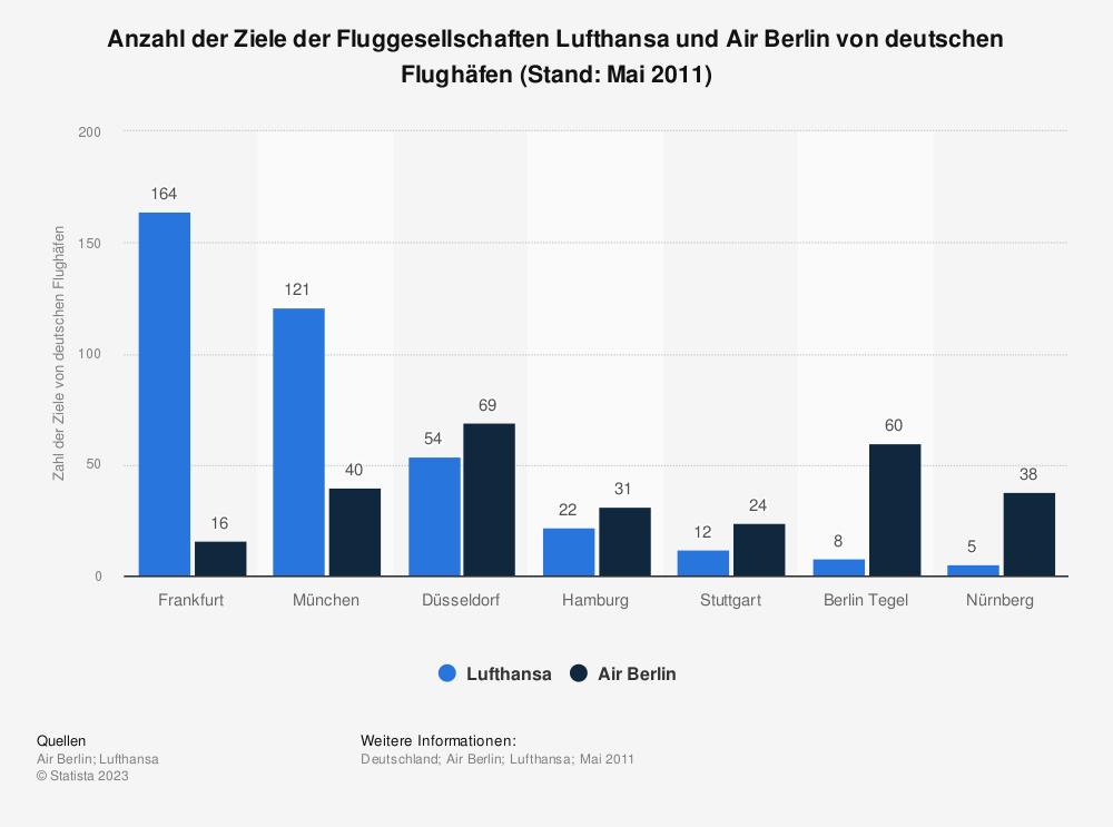 Statistik: Anzahl der Ziele der Fluggesellschaften Lufthansa und Air Berlin von deutschen Flughäfen (Stand: Mai 2011) | Statista