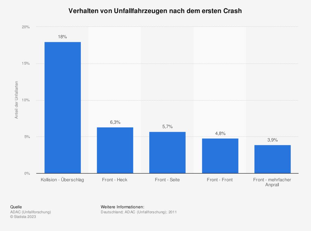 Statistik: Verhalten von Unfallfahrzeugen nach dem ersten Crash | Statista