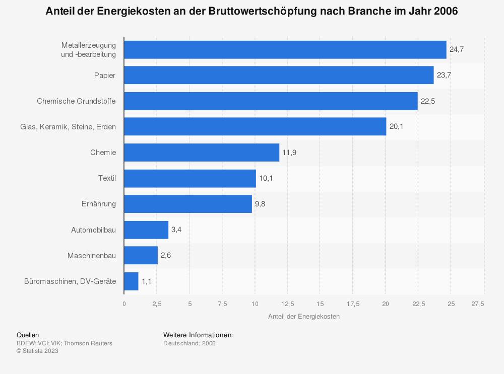 Statistik: Anteil der Energiekosten an der Bruttowertschöpfung nach Branche im Jahr 2006 | Statista