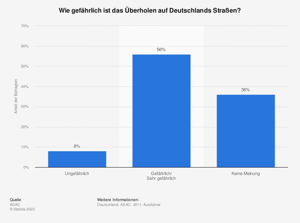 Statistik: Wie gefährlich ist das Überholen auf Deutschlands Straßen? | Statista
