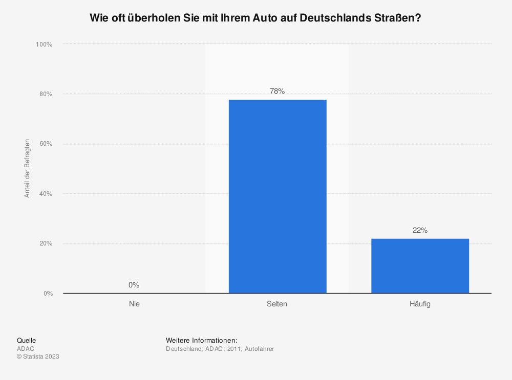 Statistik: Wie oft überholen Sie mit Ihrem Auto auf Deutschlands Straßen? | Statista