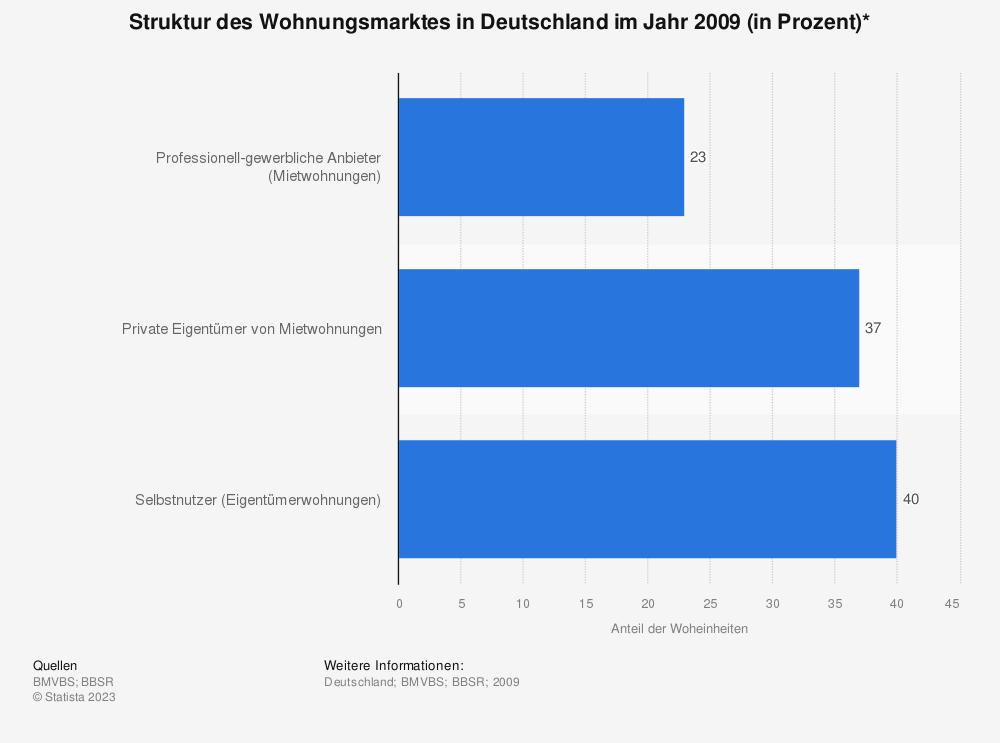 Statistik: Struktur des Wohnungsmarktes in Deutschland im Jahr 2009 (in Prozent)* | Statista