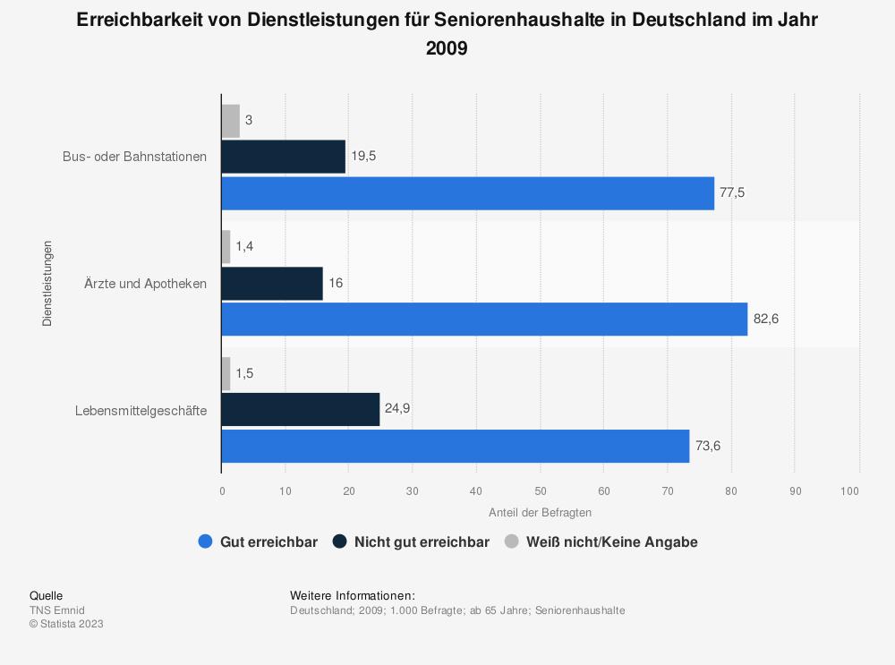 Statistik: Erreichbarkeit von Dienstleistungen für Seniorenhaushalte in Deutschland im Jahr 2009 | Statista