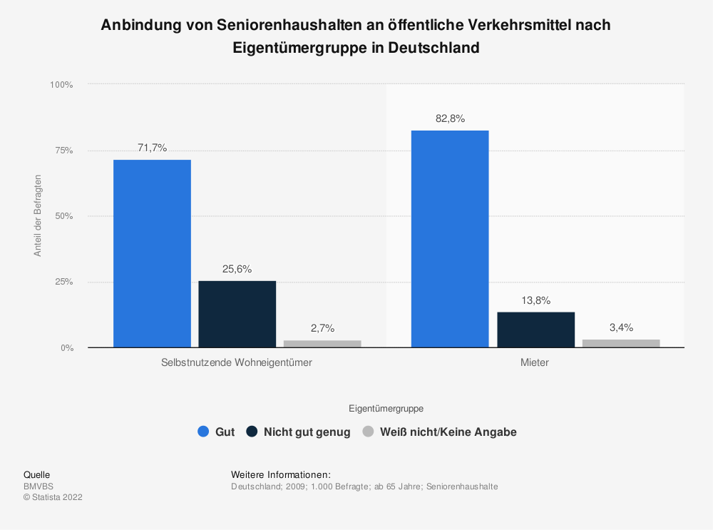 Statistik: Anbindung von Seniorenhaushalten an öffentliche Verkehrsmittel nach Eigentümergruppe in Deutschland   Statista