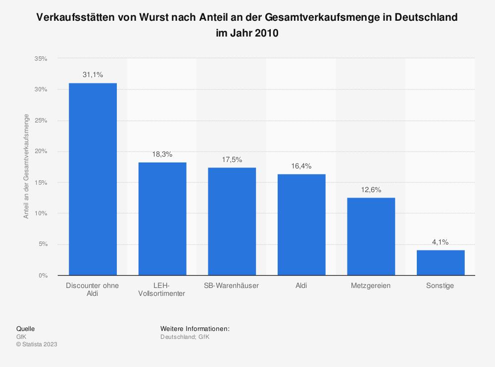 Statistik: Verkaufsstätten von Wurst nach Anteil an der Gesamtverkaufsmenge in Deutschland im Jahr 2010 | Statista