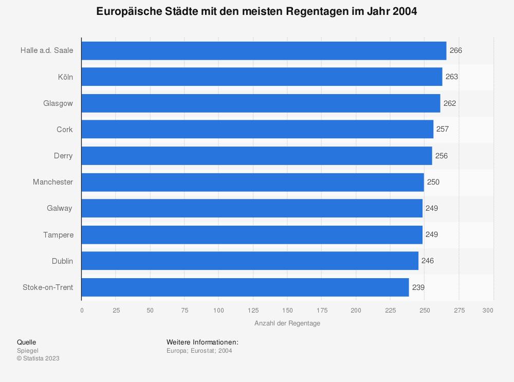 Statistik: Europäische Städte mit den meisten Regentagen im Jahr 2004 | Statista