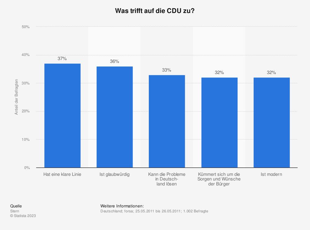 Statistik: Was trifft auf die CDU zu? | Statista