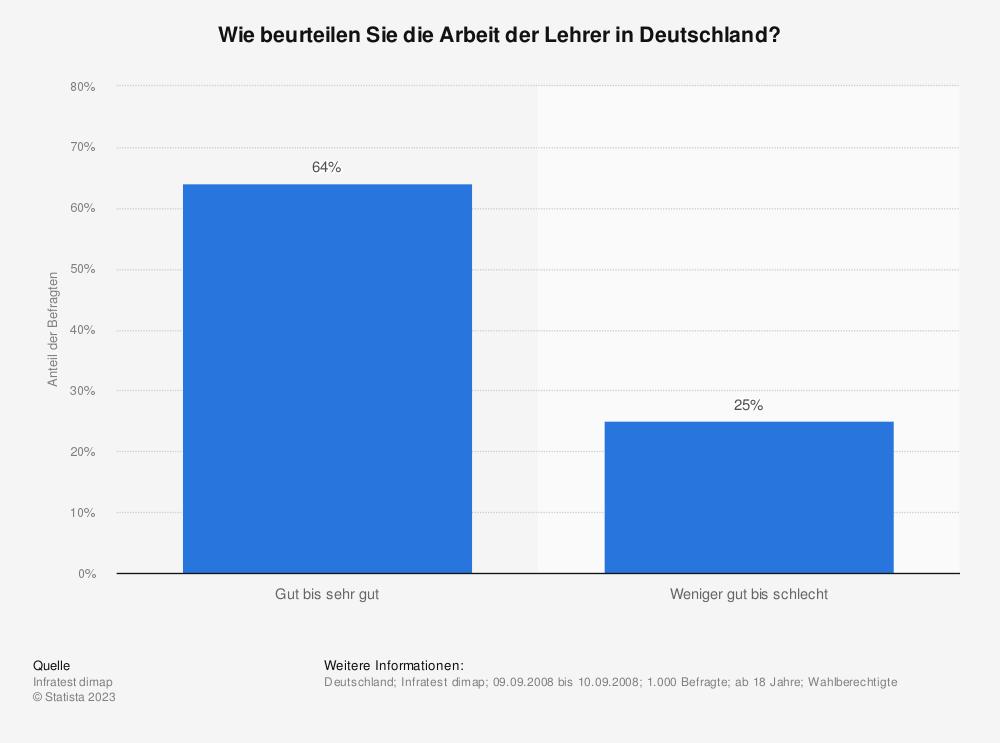 Statistik: Wie beurteilen Sie die Arbeit der Lehrer in Deutschland? | Statista