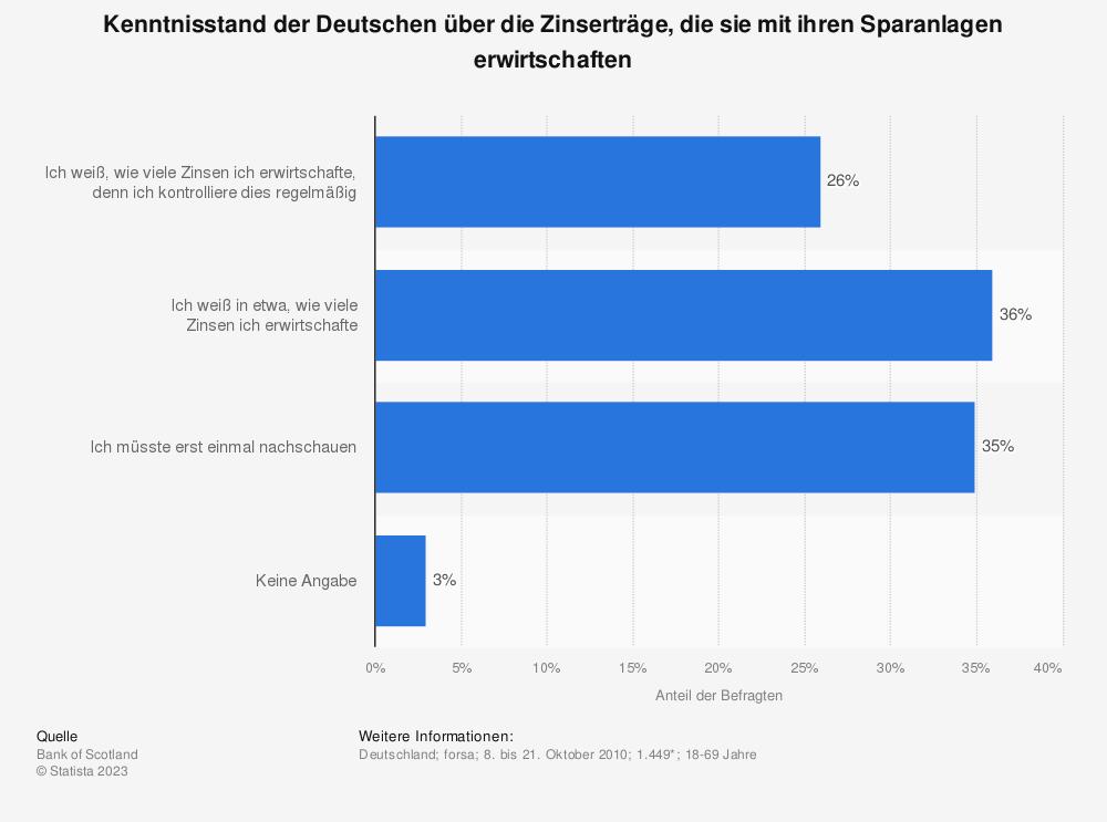 Statistik: Kenntnisstand der Deutschen über die Zinserträge, die sie mit ihren Sparanlagen erwirtschaften | Statista
