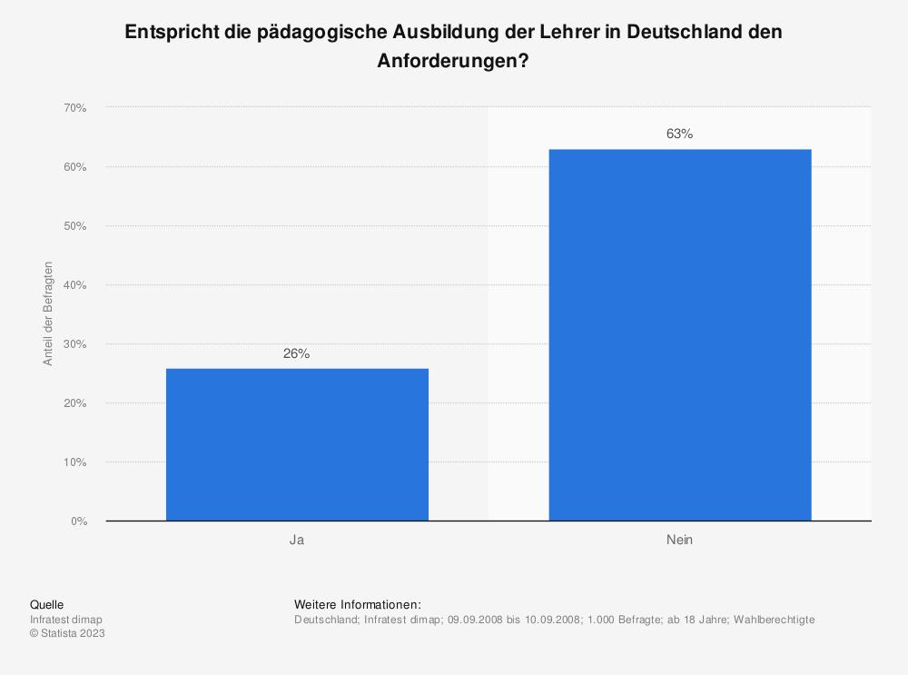 Statistik: Entspricht die pädagogische Ausbildung der Lehrer in Deutschland den Anforderungen? | Statista