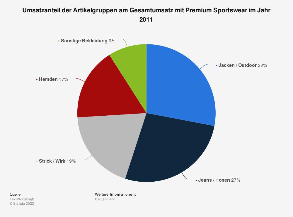 Statistik: Umsatzanteil der Artikelgruppen am Gesamtumsatz mit Premium Sportswear im Jahr 2011 | Statista
