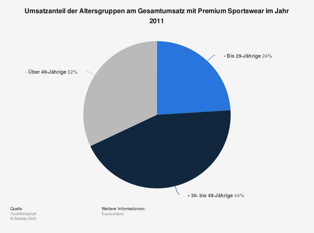 Statistik: Umsatzanteil der Altersgruppen am Gesamtumsatz mit Premium Sportswear im Jahr 2011 | Statista