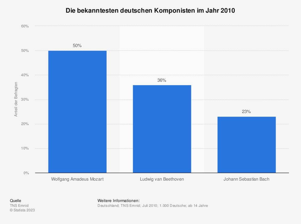 Statistik: Die bekanntesten deutschen Komponisten im Jahr 2010 | Statista