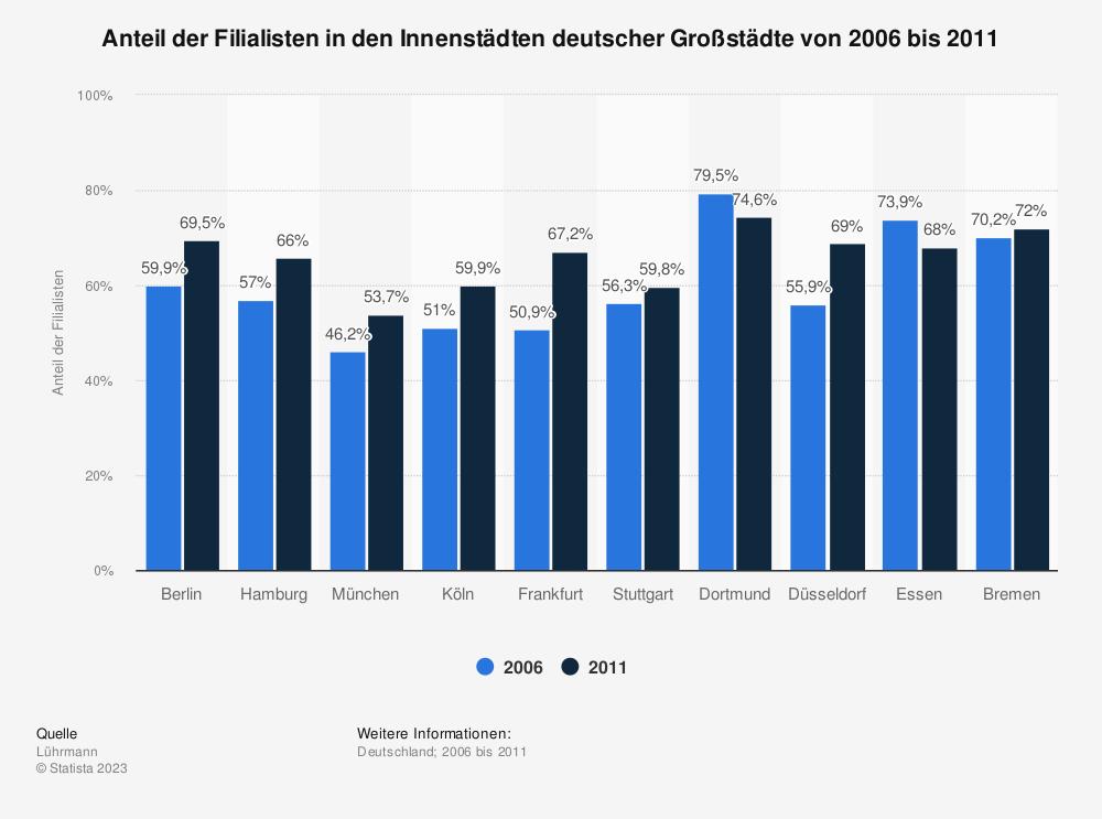 Statistik: Anteil der Filialisten in den Innenstädten deutscher Großstädte von 2006 bis 2011 | Statista