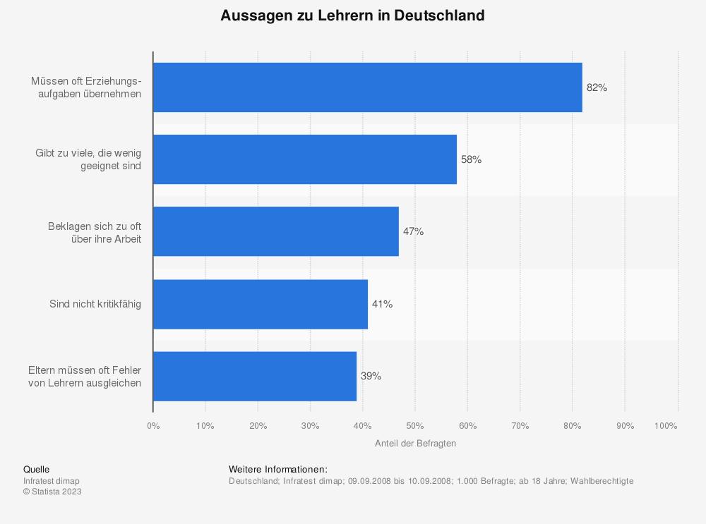 Statistik: Aussagen zu Lehrern in Deutschland | Statista