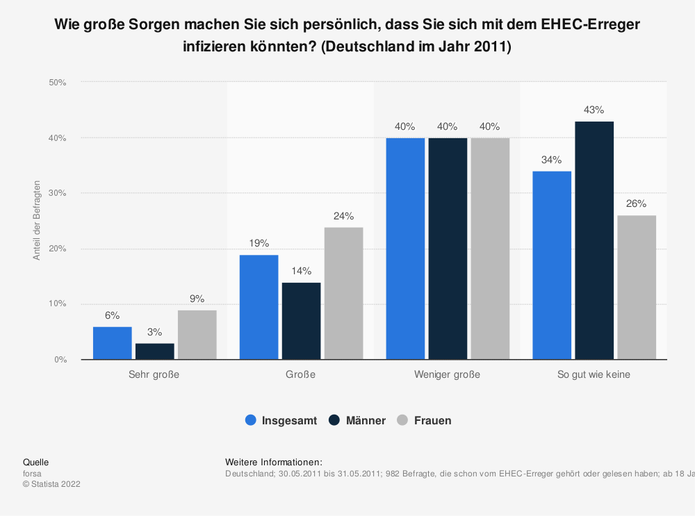 Statistik: Wie große Sorgen machen Sie sich persönlich, dass Sie sich mit dem EHEC-Erreger infizieren könnten? (Deutschland im Jahr 2011) | Statista