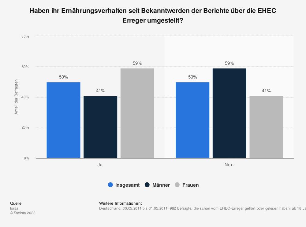 Statistik: Haben ihr Ernährungsverhalten seit Bekanntwerden der Berichte über die EHEC Erreger umgestellt? | Statista