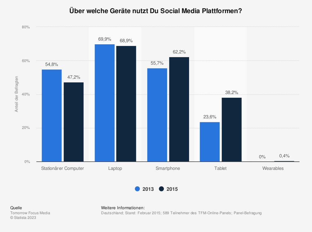 Statistik: Über welche Geräte nutzt Du Social Media Plattformen? | Statista