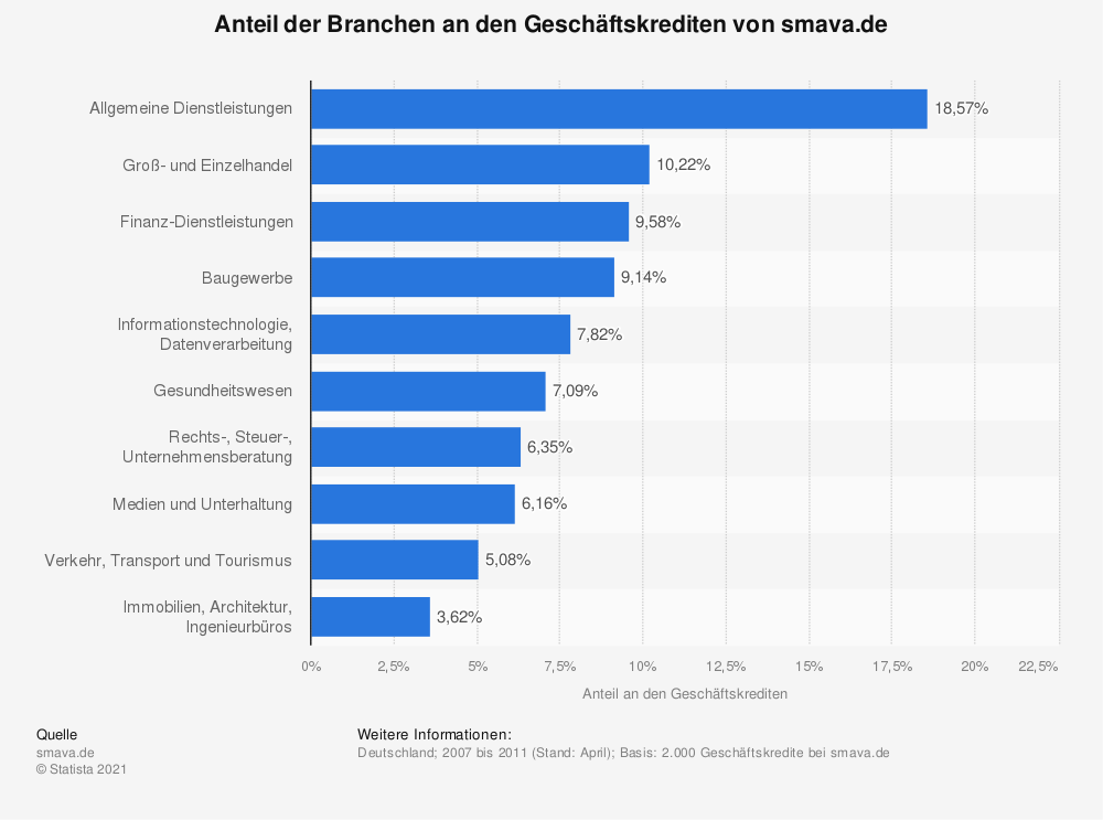 Statistik: Anteil der Branchen an den Geschäftskrediten von smava.de | Statista
