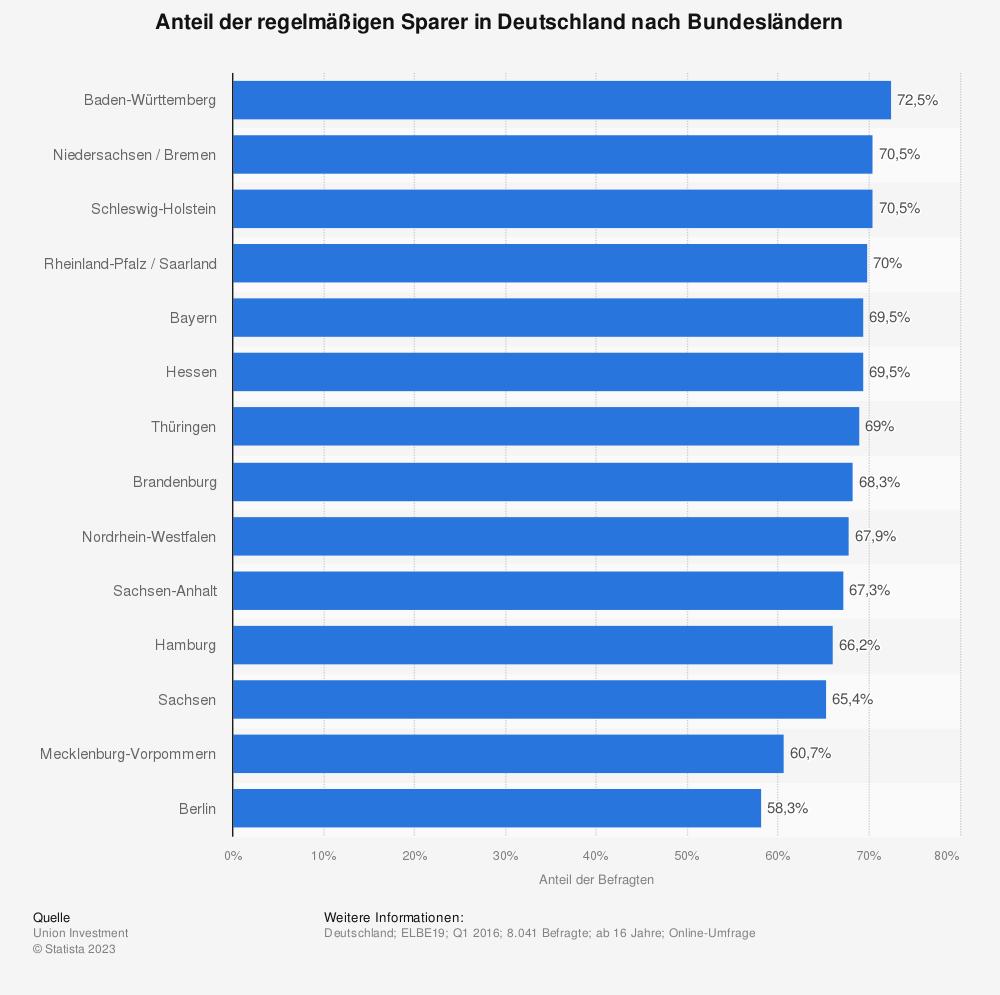 Statistik: Anteil der Deutschen, die regelmäßig Geld zurücklegen (nach Bundesländern) | Statista
