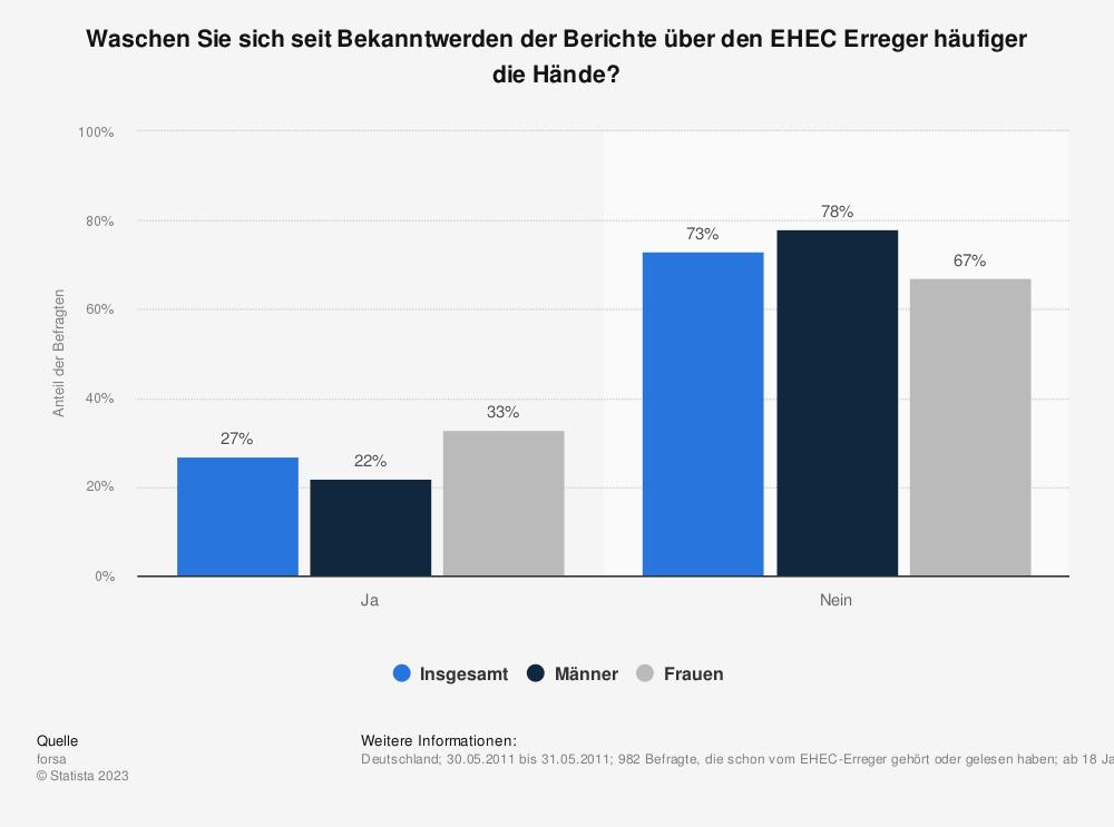 Statistik: Waschen Sie sich seit Bekanntwerden der Berichte über den EHEC Erreger häufiger die Hände? | Statista
